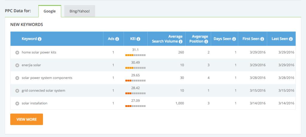 iSpionage competitor keyword performance