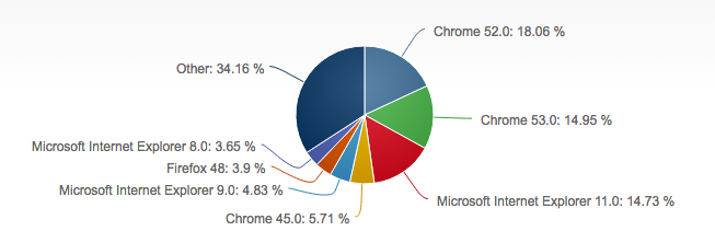 Browser usage chart Sept 2016