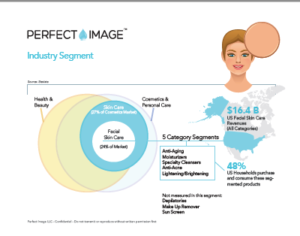 Perfect Image Research Skin TypesPerfect Image Research Global Market