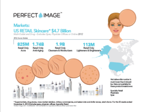 Perfect Image Research Skin Types